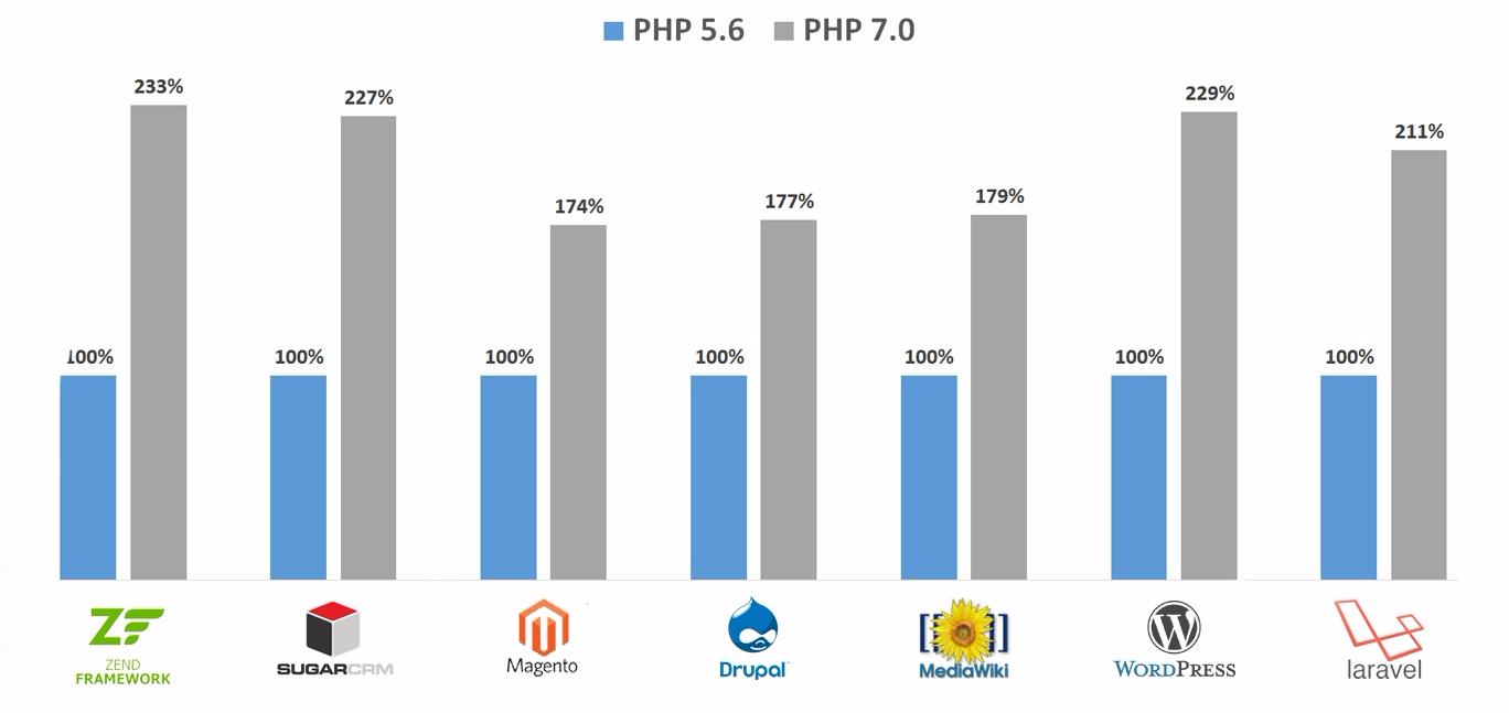 PHP7 Comparison Chart